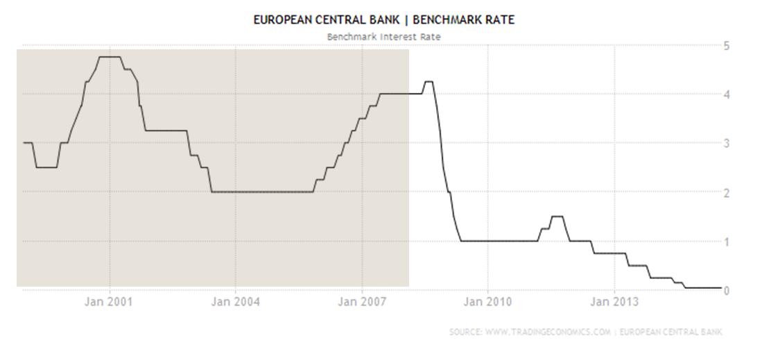 principal taux directeur de la bce